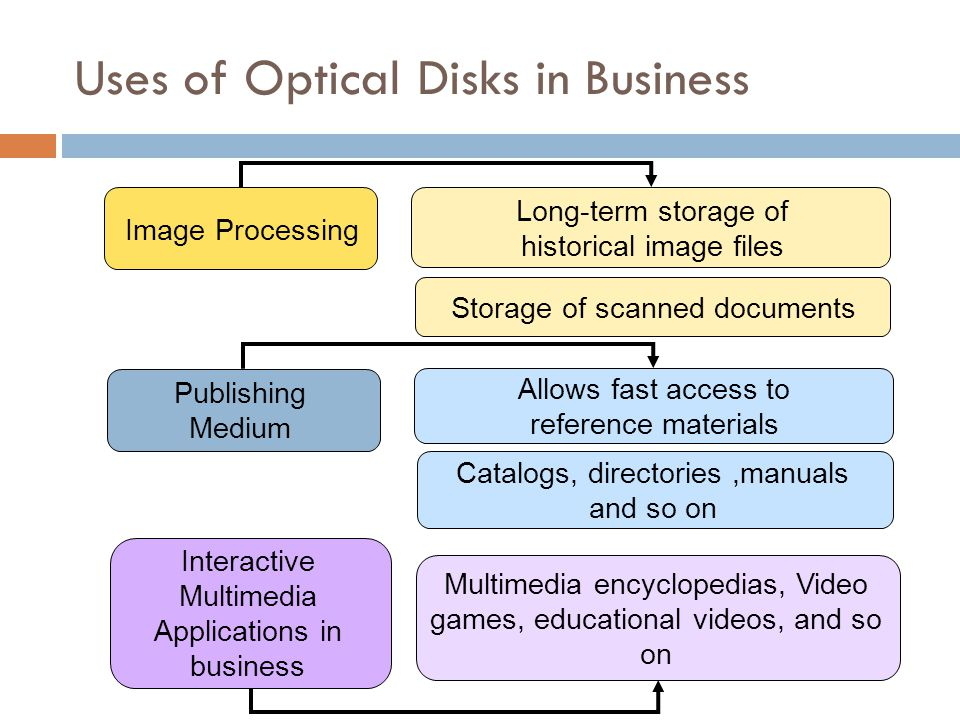 Uses of Optical Disks in Business