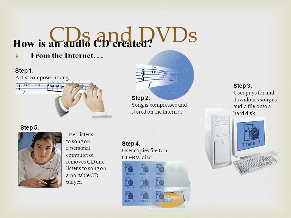 CDs and DVDs How is an audio CD created From the Internet. . .