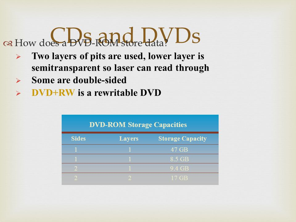 DVD-ROM Storage Capacities