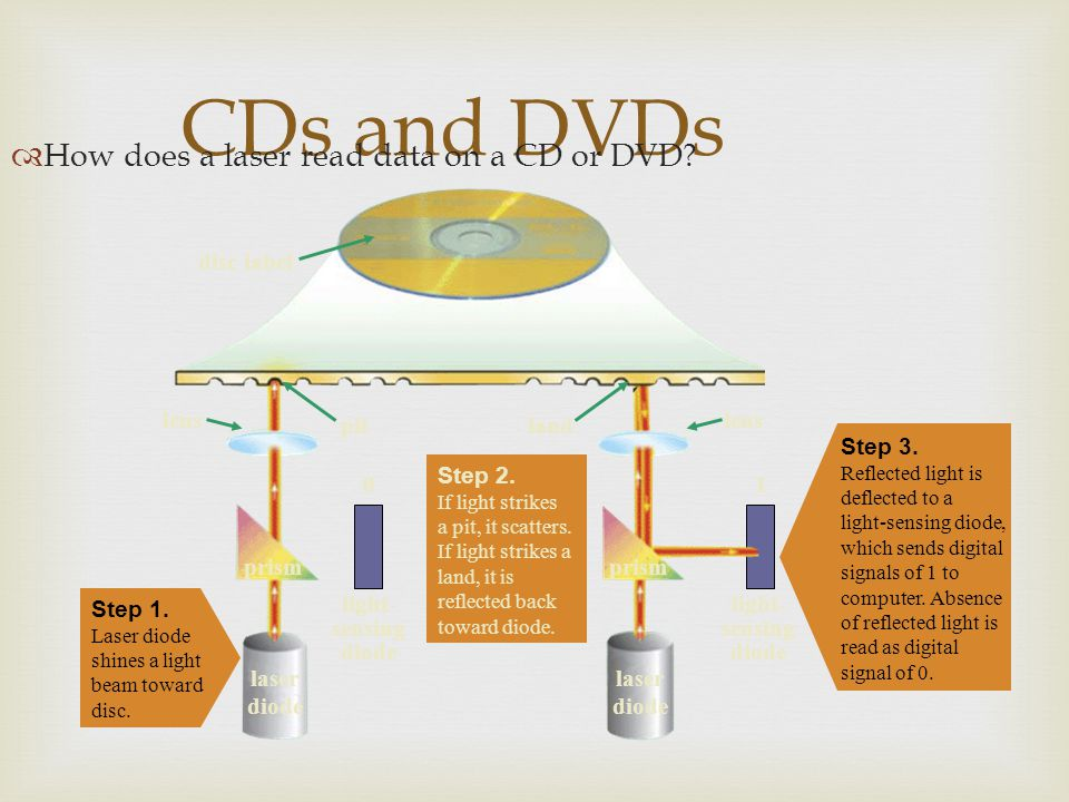 CDs and DVDs How does a laser read data on a CD or DVD laser diode