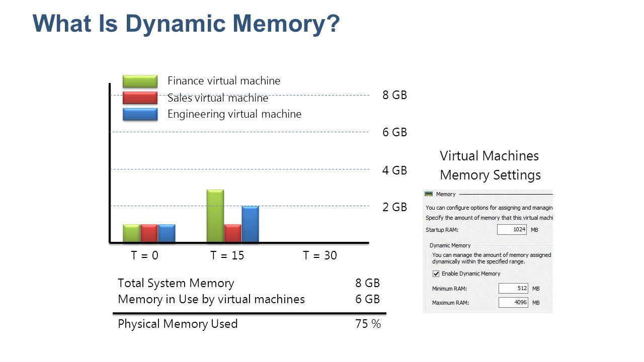 What Is Dynamic Memory Virtual Machines Memory Settings T = 0 T = 15