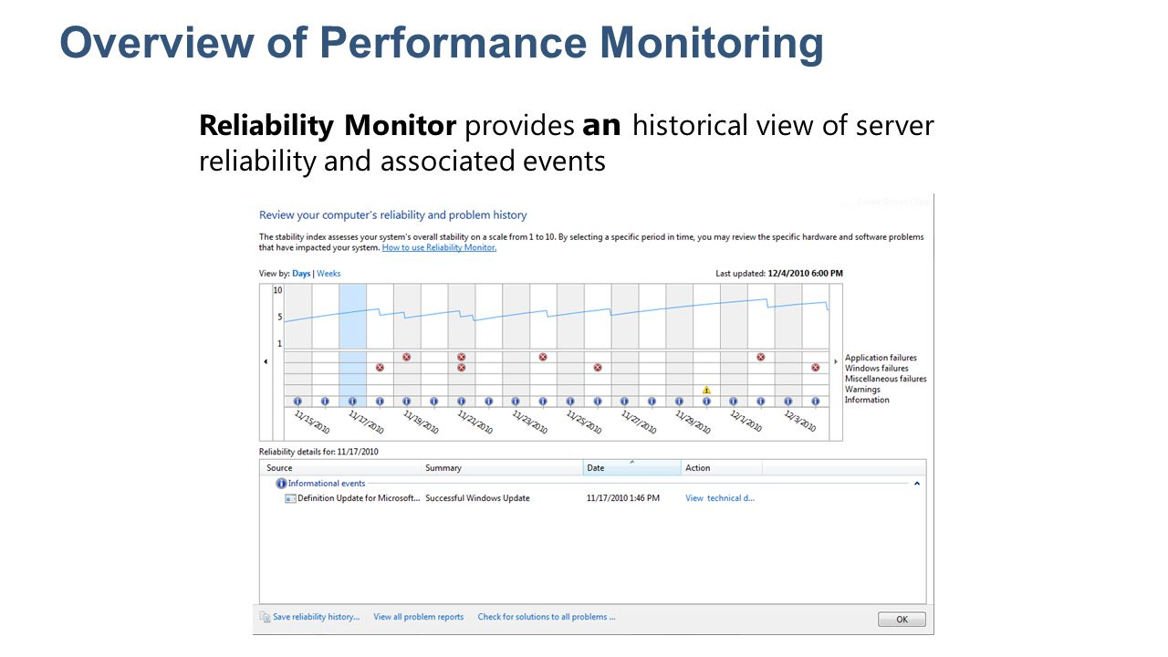 Overview of Performance Monitoring