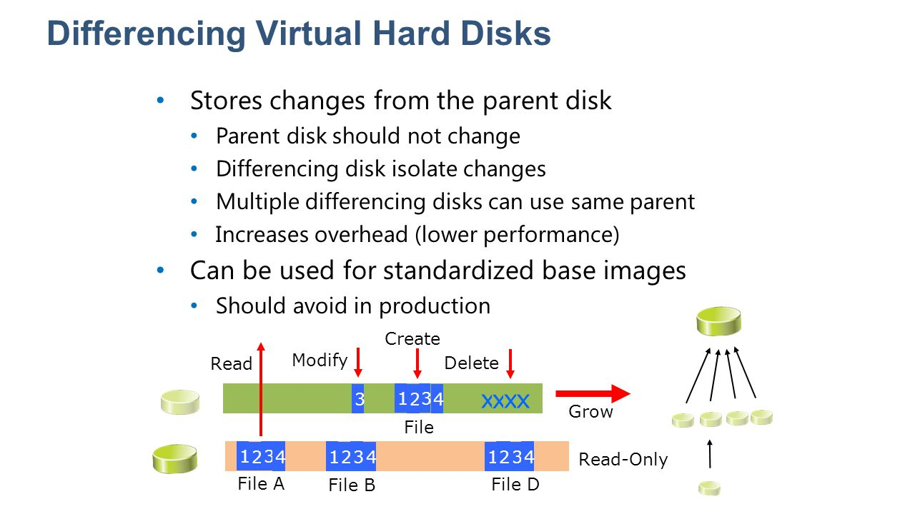 Differencing Virtual Hard Disks