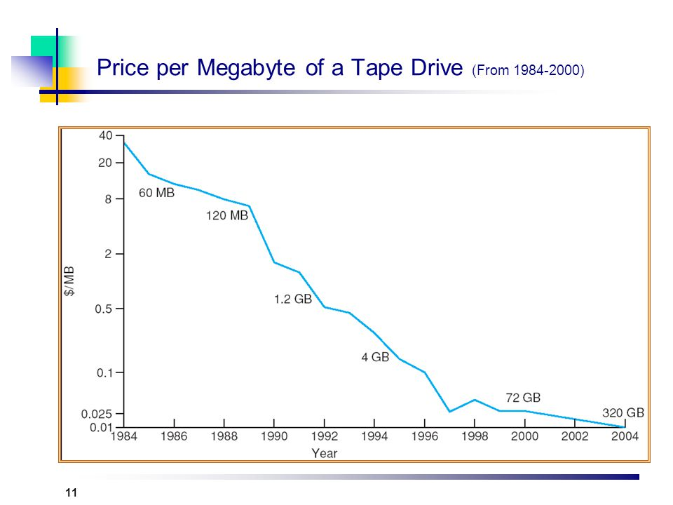Price per Megabyte of a Tape Drive (From 1984-2000)