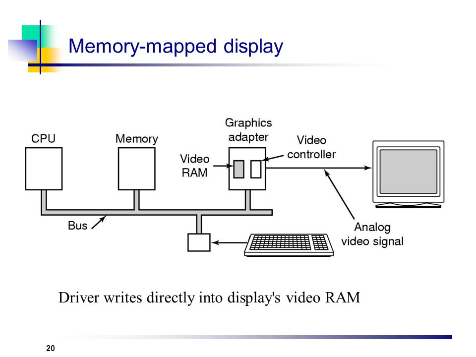Memory-mapped display