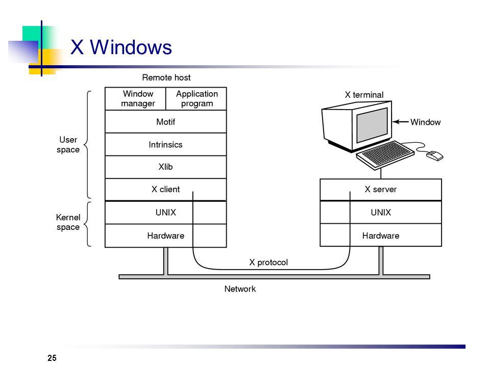 X Windows