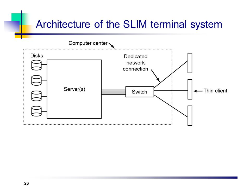 Architecture of the SLIM terminal system