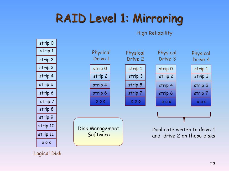 RAID Level 1: Mirroring High Reliability Physical Physical Physical