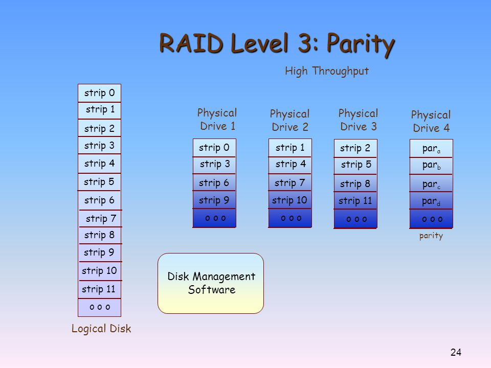 RAID Level 3: Parity High Throughput Physical Physical Physical
