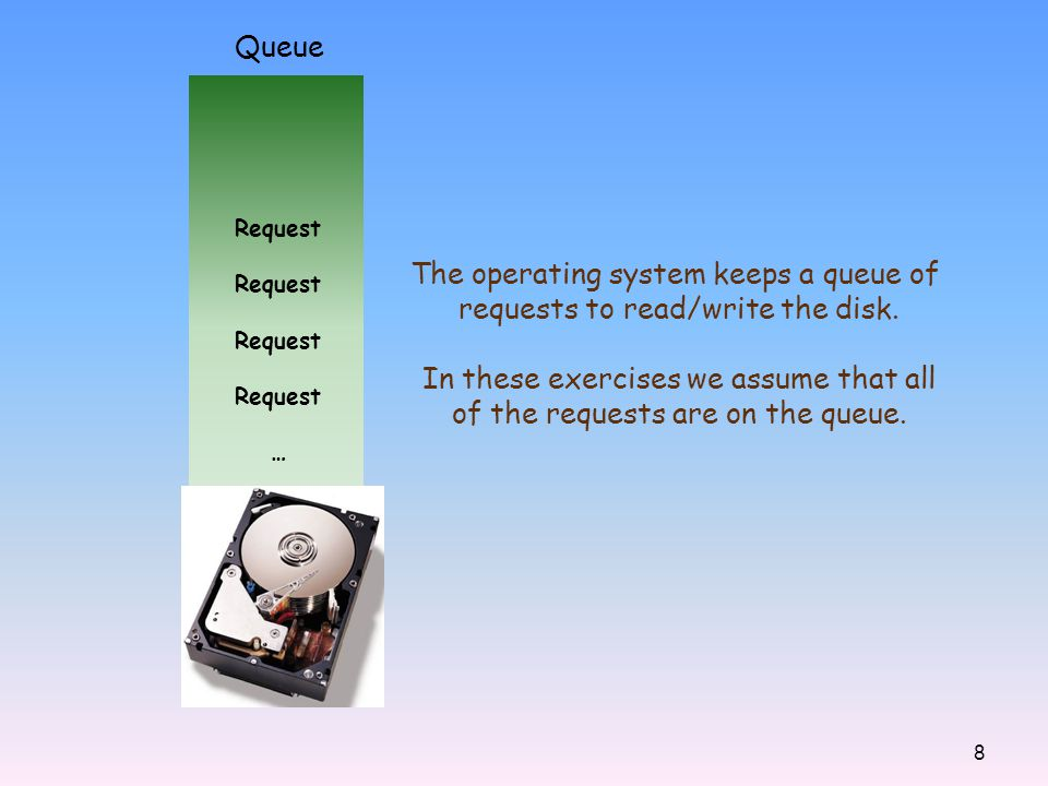 The operating system keeps a queue of requests to read/write the disk.