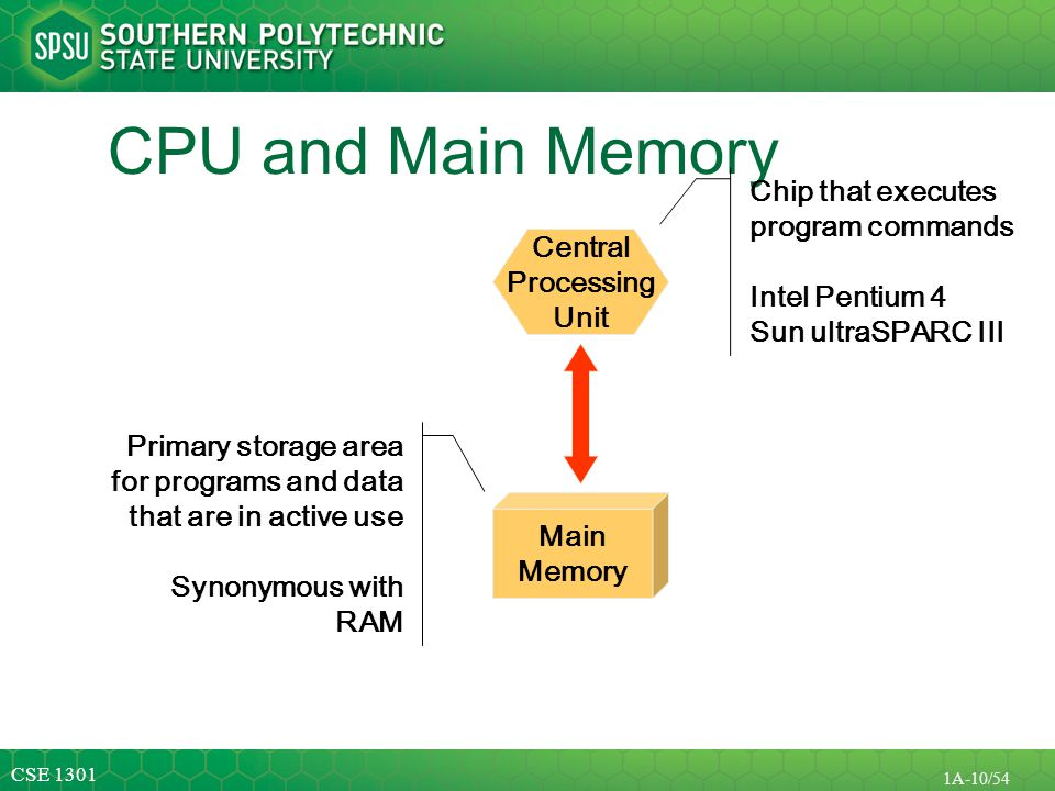 CPU and Main Memory Chip that executes program commands