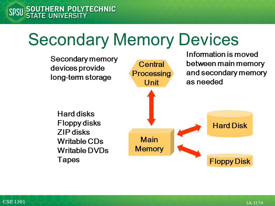 Secondary Memory Devices