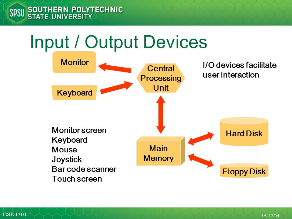 Input / Output Devices Monitor I/O devices facilitate Central