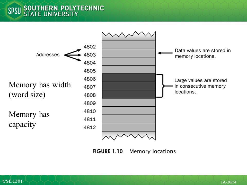 Memory has width (word size) Memory has capacity