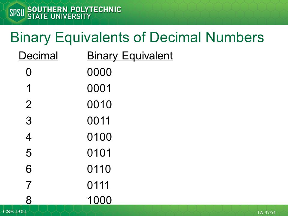 Binary Equivalents of Decimal Numbers