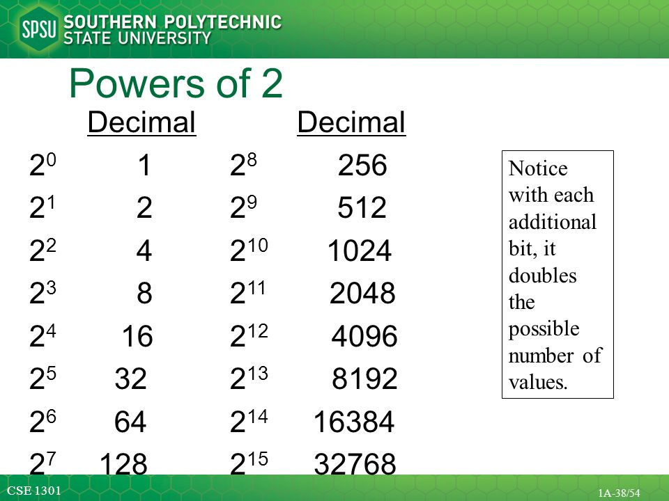 Powers of 2 Decimal Decimal 20 1 28 256 21 2 29 512 22 4 210 1024