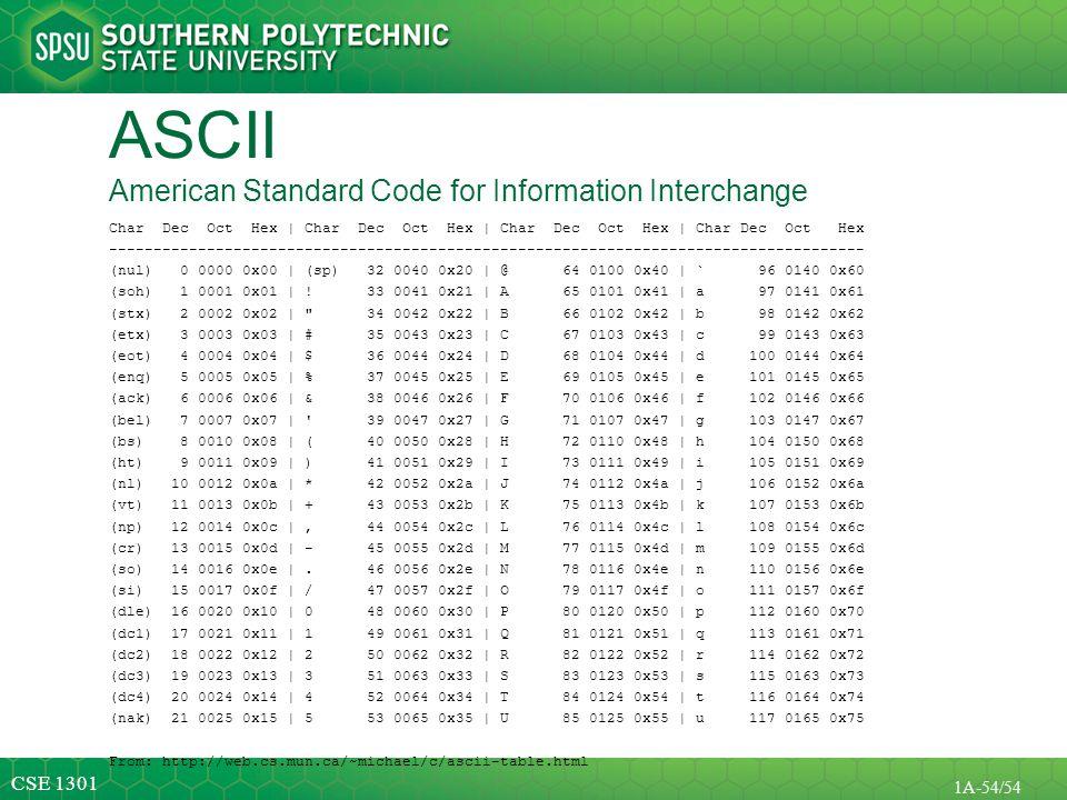 ASCII American Standard Code for Information Interchange