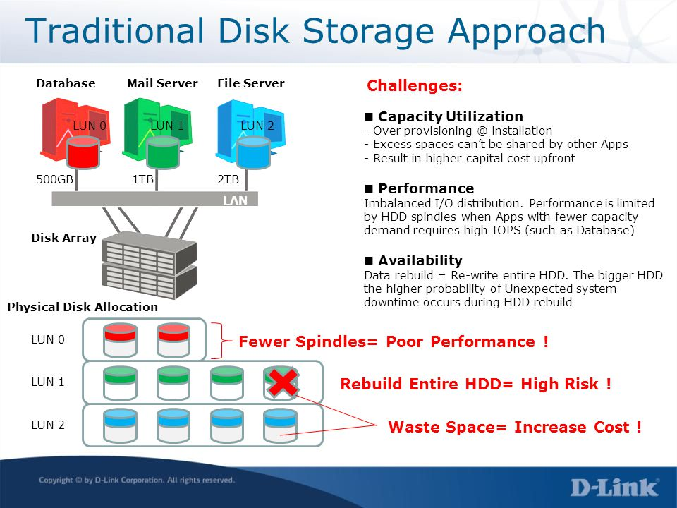 Traditional Disk Storage Approach