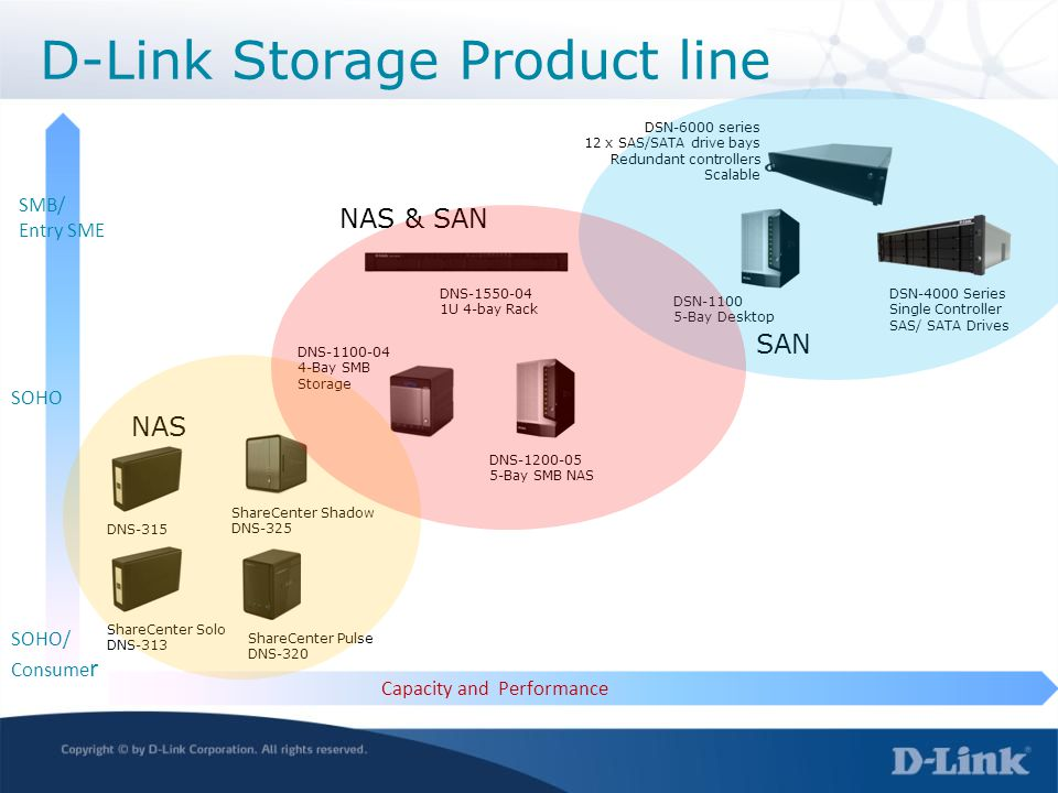 D-Link Storage Product line