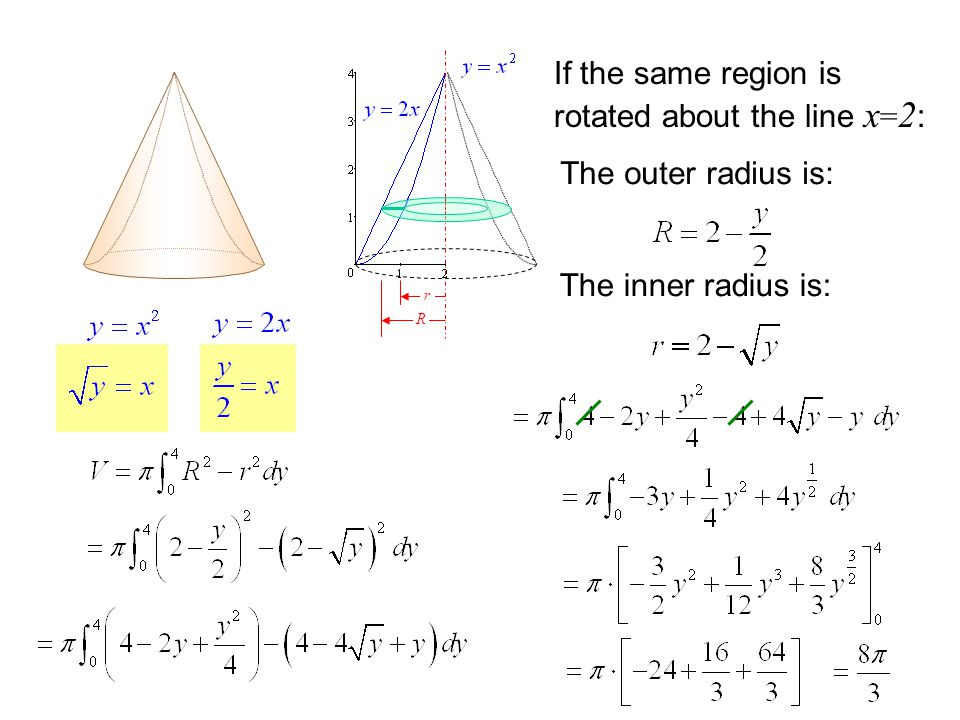 If the same region is rotated about the line x=2: