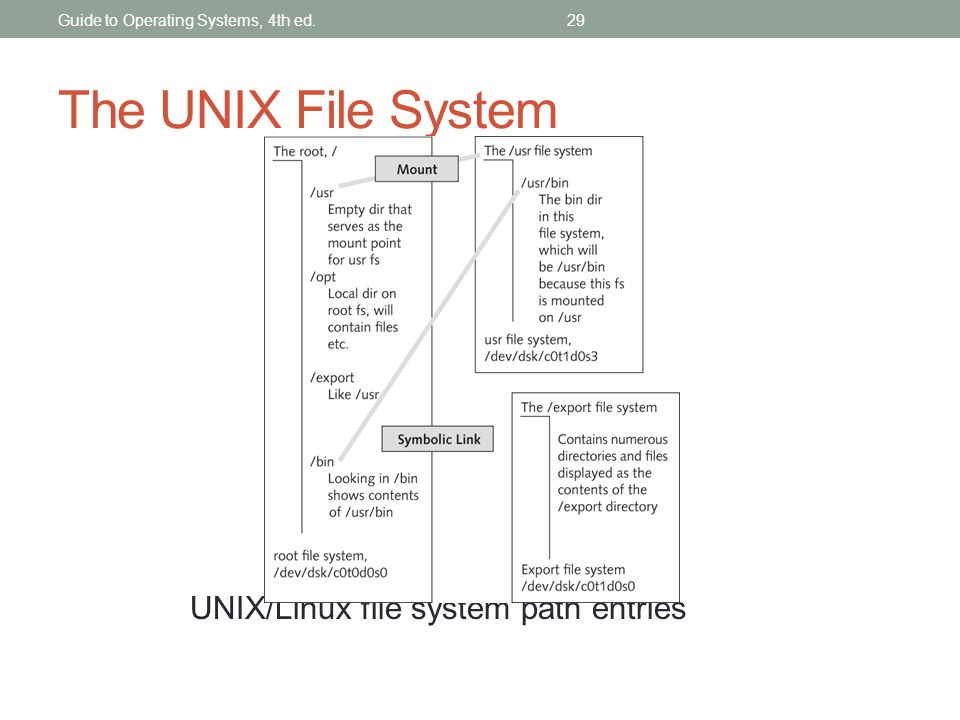 The UNIX File System UNIX/Linux file system path entries