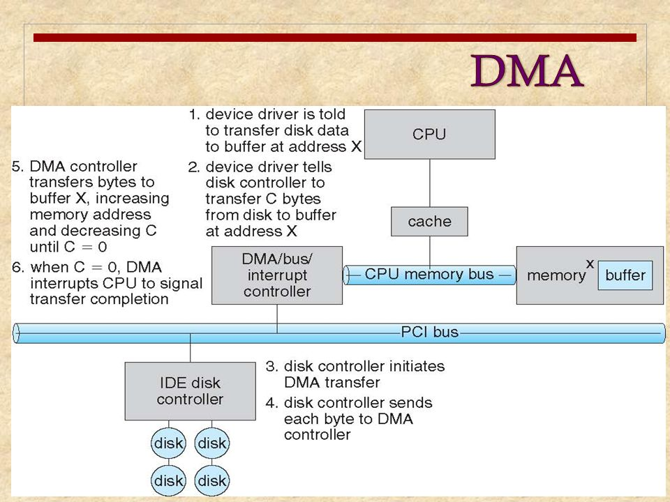 DMA The DMA mechanism can be configured in a variety of ways. Some possibilities.