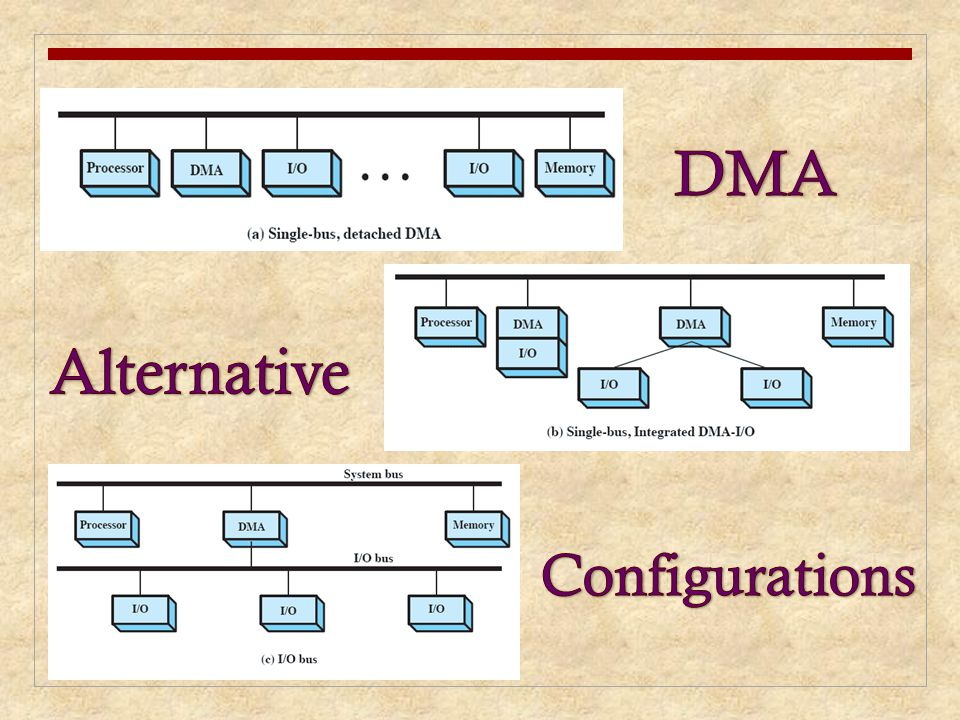 DMA Alternative Configurations