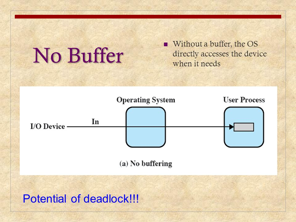 No Buffer Potential of deadlock!!!