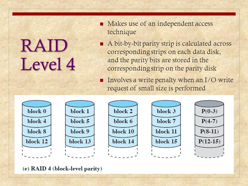 RAID Level 4 Makes use of an independent access technique