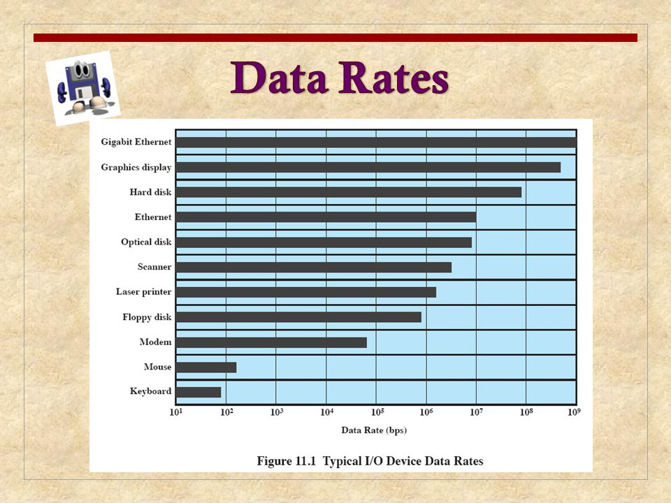 Data Rates There may be differences of several orders of magnitude between the data transfer rates.