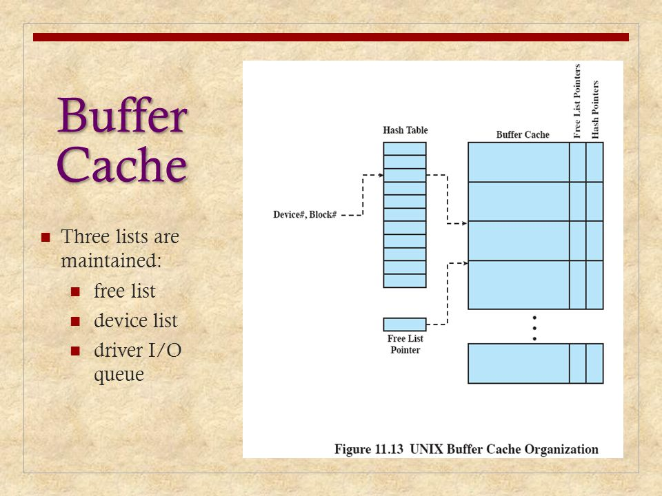 Buffer Cache Three lists are maintained: free list device list