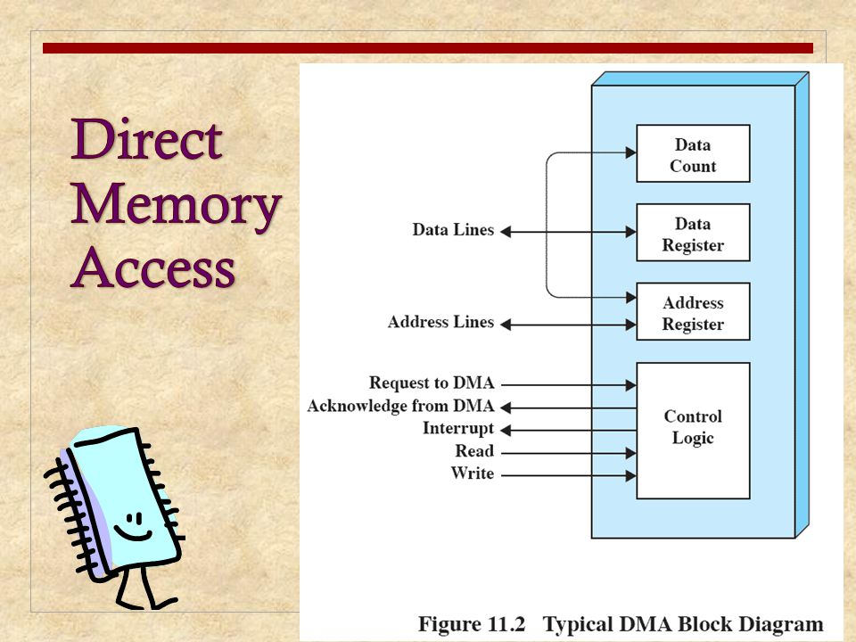 Direct Memory Access Figure 11.2 indicates, in general terms, the DMA logic. The DMA unit is capable of.