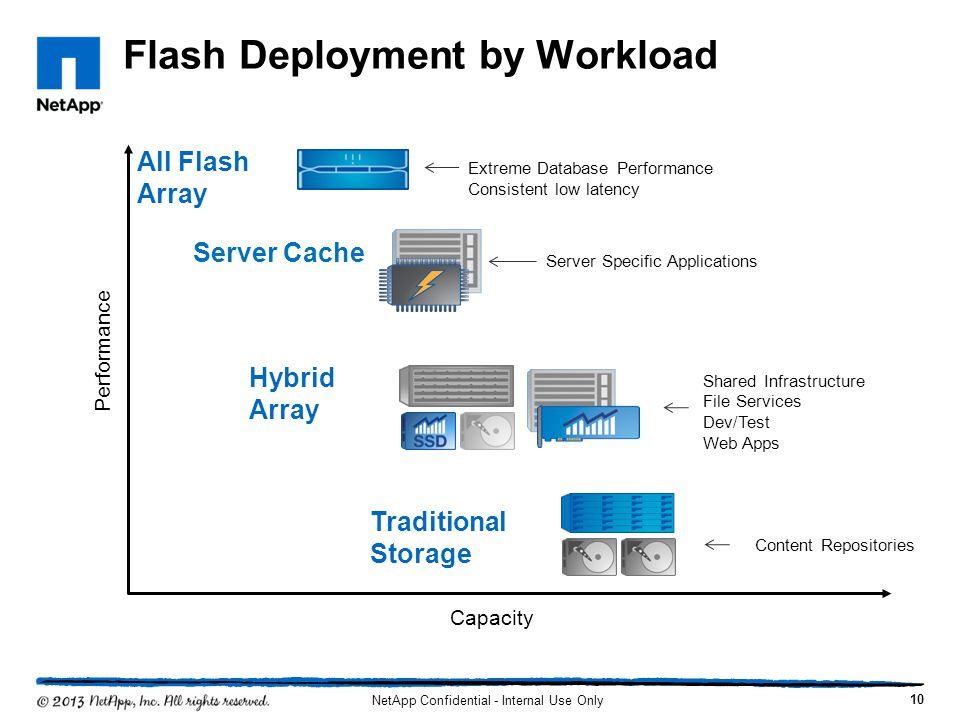 Flash Deployment by Workload
