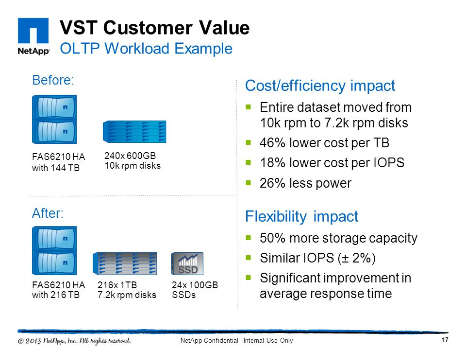 VST Customer Value OLTP Workload Example