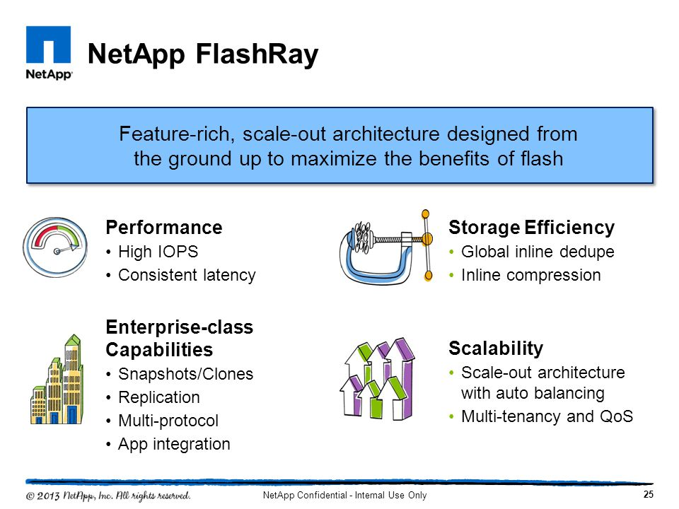NetApp Confidential - Internal Use Only