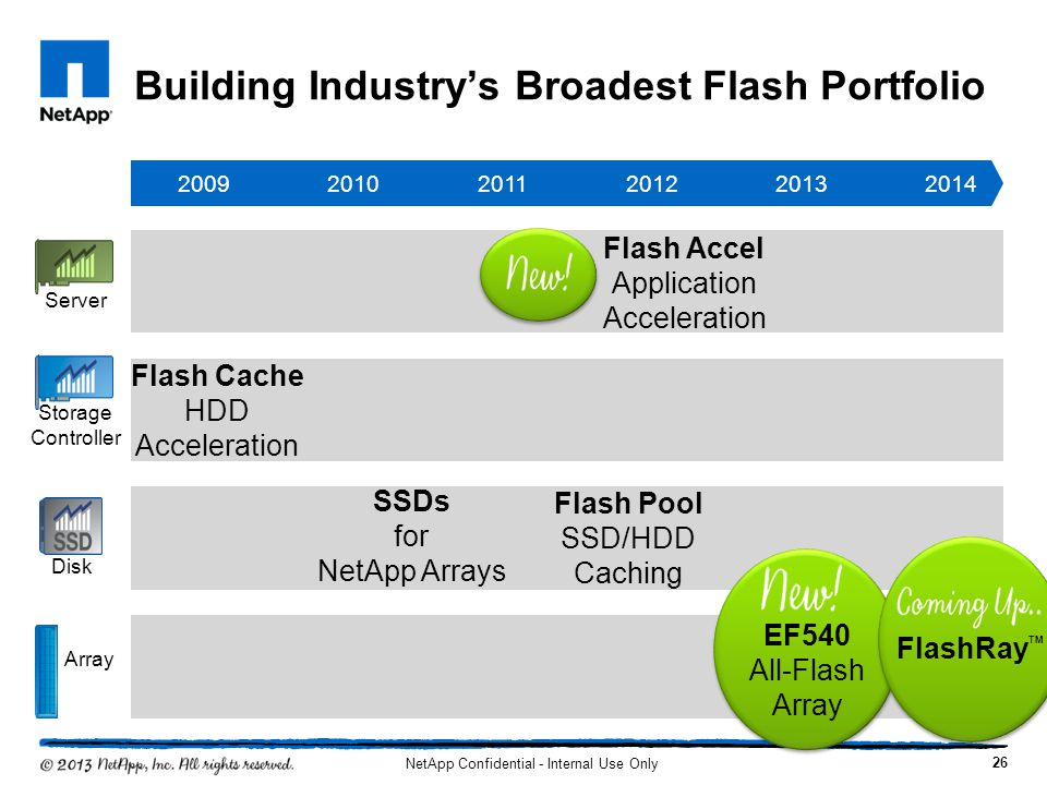 Building Industry's Broadest Flash Portfolio
