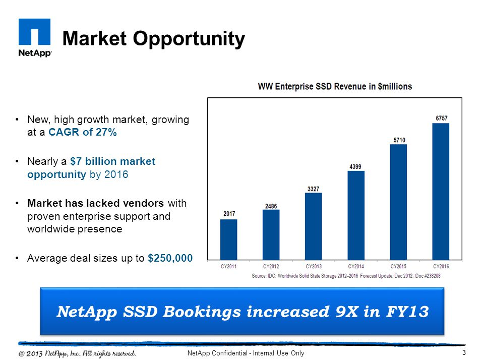 NetApp SSD Bookings increased 9X in FY13
