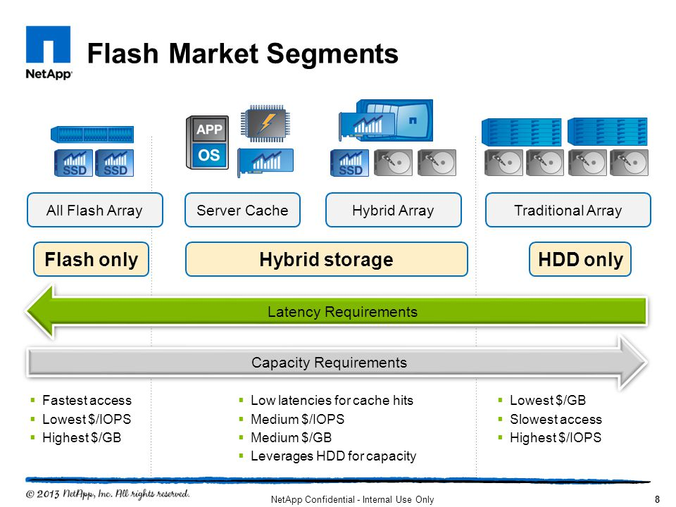 Flash Market Segments Flash only Hybrid storage HDD only Server Cache