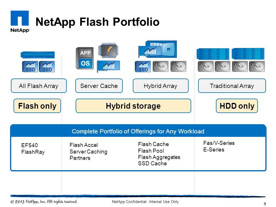 NetApp Flash Portfolio