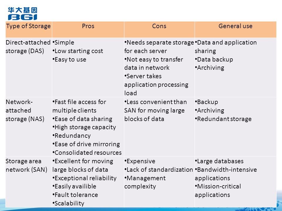 Type of Storage Pros. Cons. General use. Direct-attached storage (DAS) Simple. Low starting cost.
