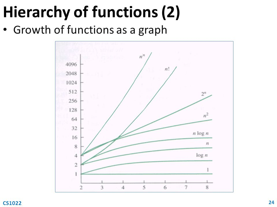 Hierarchy of functions (2)