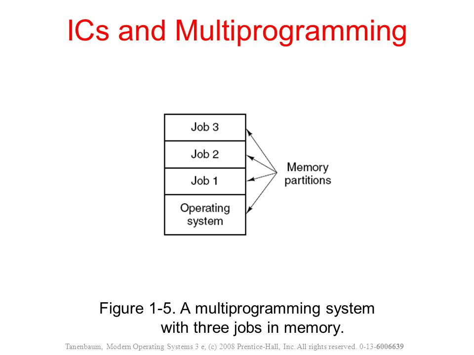 ICs and Multiprogramming