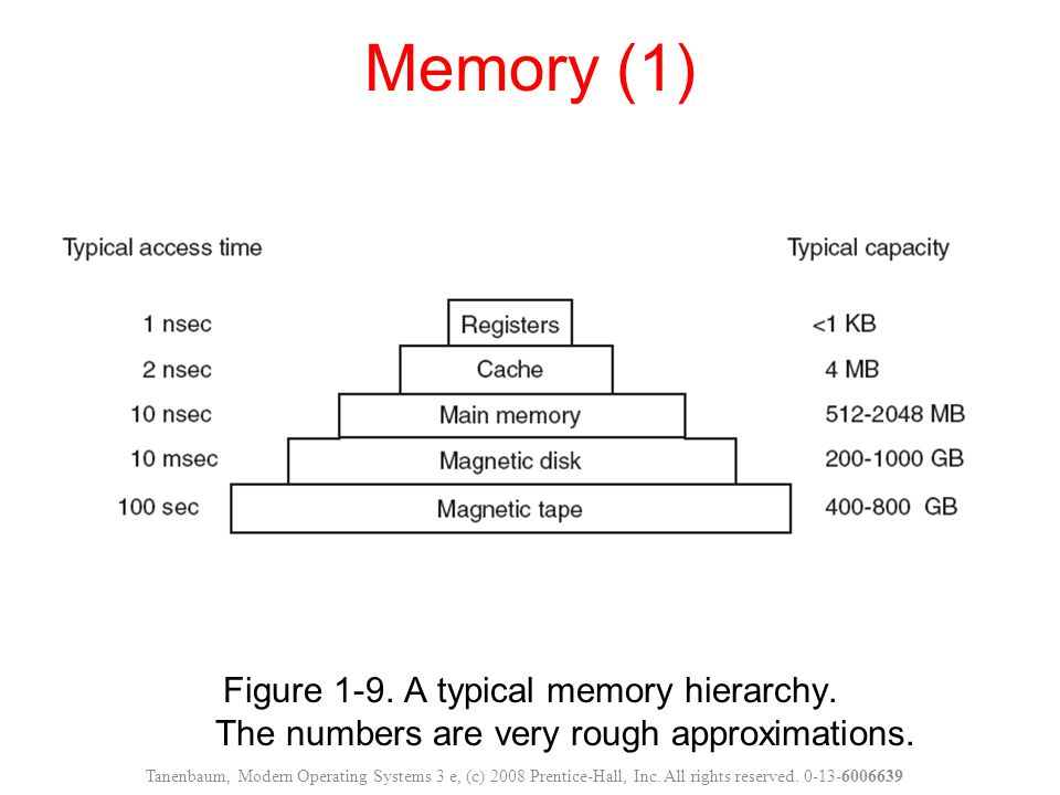 Memory (1) Figure 1-9. A typical memory hierarchy. The numbers are very rough approximations.