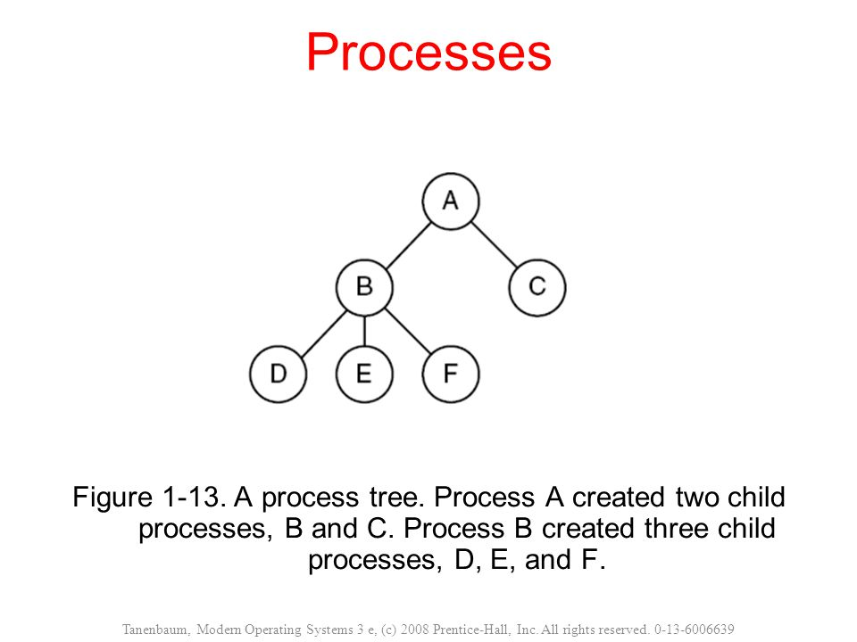 Processes Figure 1-13. A process tree. Process A created two child processes, B and C. Process B created three child processes, D, E, and F.