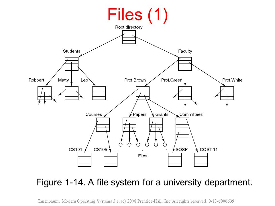 Figure 1-14. A file system for a university department.