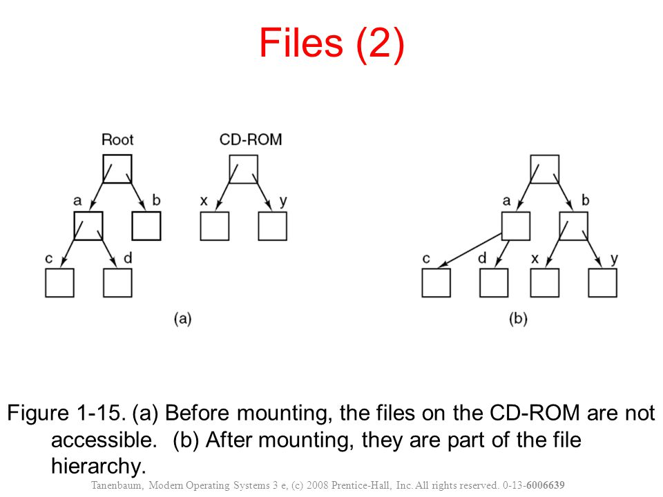 Files (2) Figure 1-15. (a) Before mounting, the files on the CD-ROM are not accessible. (b) After mounting, they are part of the file hierarchy.