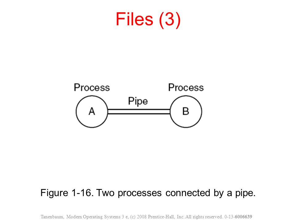 Figure 1-16. Two processes connected by a pipe.