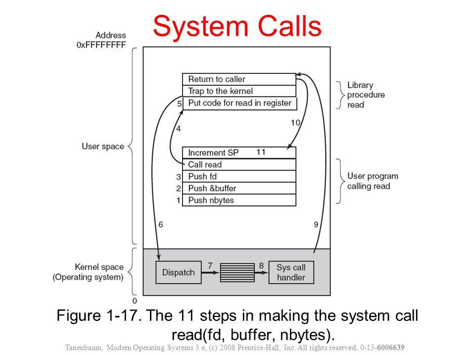 System Calls Figure 1-17. The 11 steps in making the system call read(fd, buffer, nbytes).