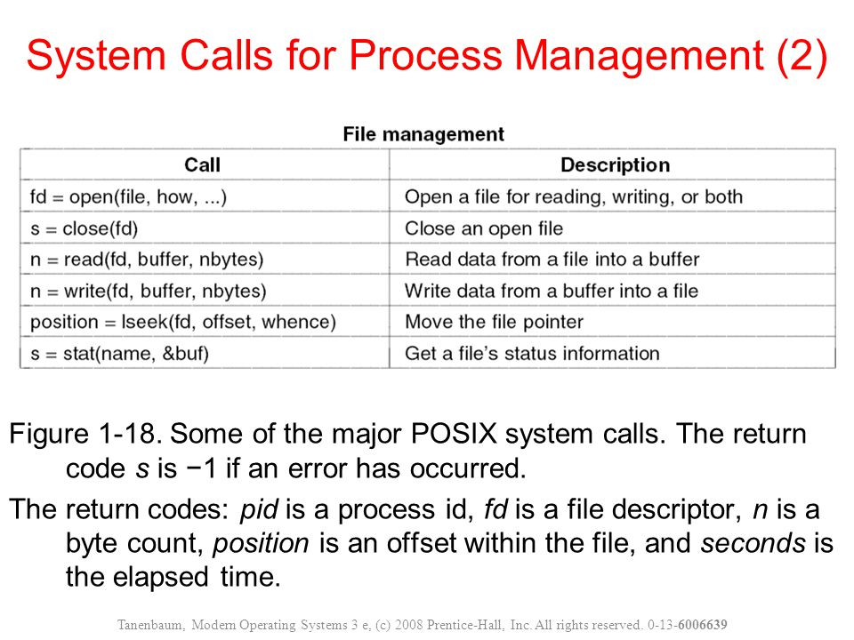 System Calls for Process Management (2)