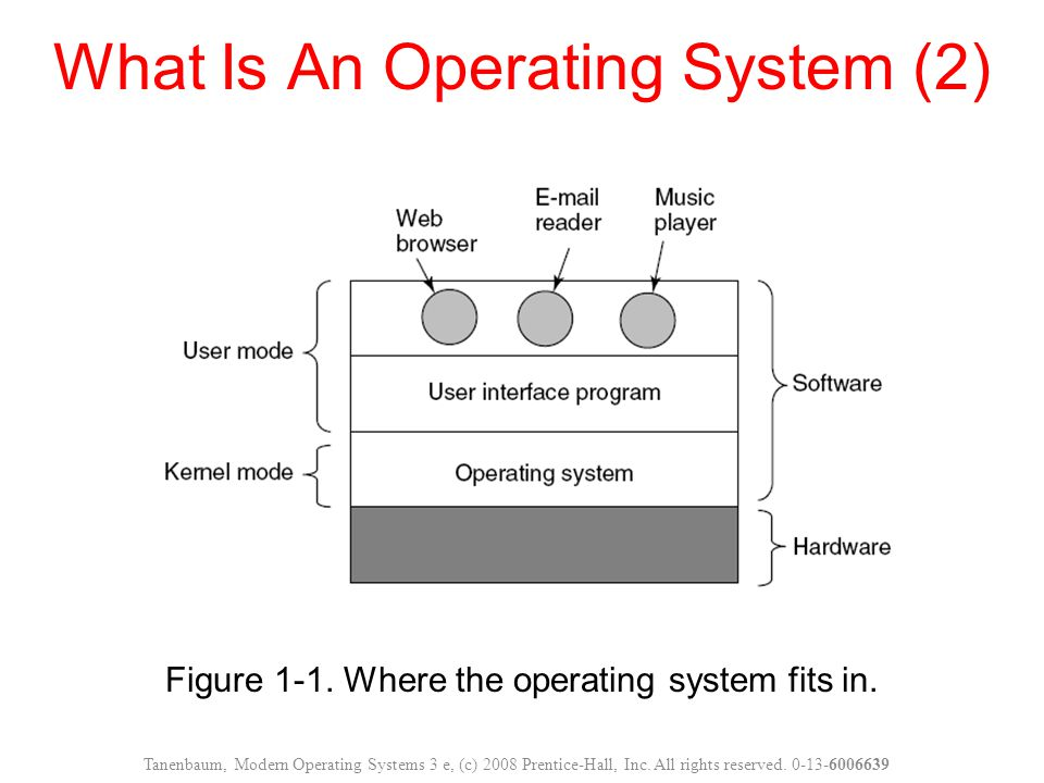 What Is An Operating System (2)